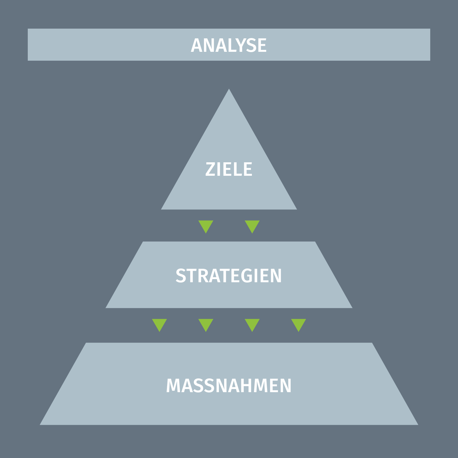 Pyramide der Marketingstrategie